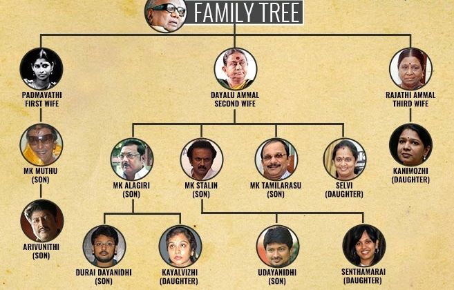 Karunanidhi Family Tree