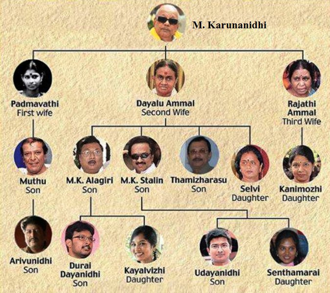 Rajathi Ammal Family Tree