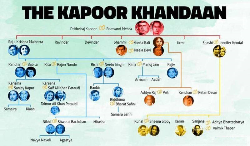 The Kapoor Family Tree