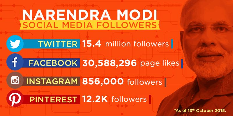 Narendra Modi's popularity on Social Media
