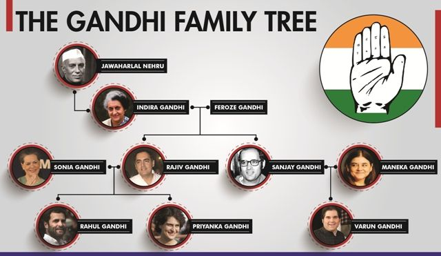 The Gandhi Family Tree