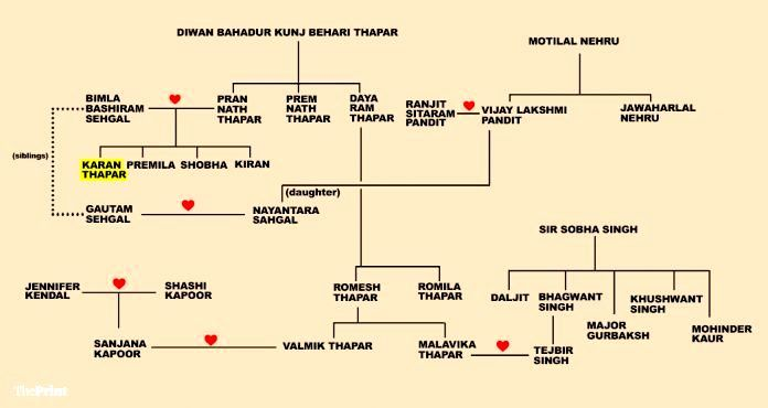 Karan Thapar's Family Tree