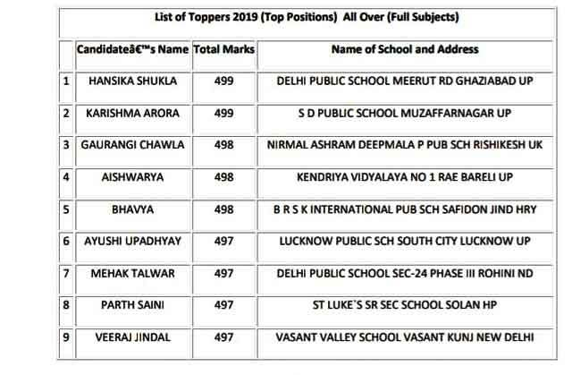 List of toppers of 12th standard in 2019