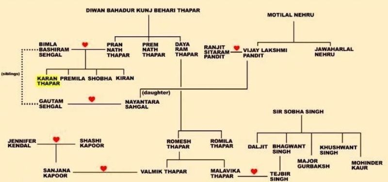 Romila Thapar's Family Tree