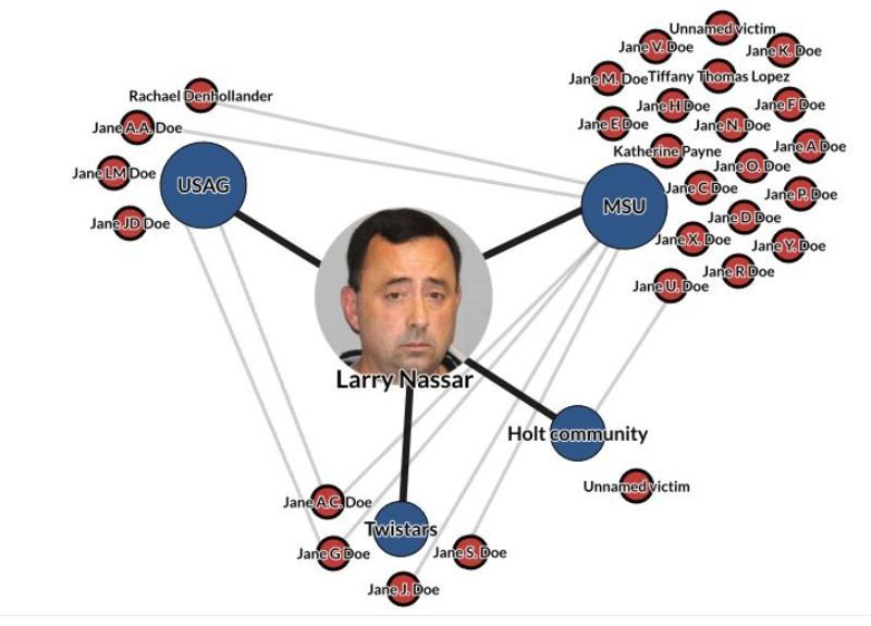 Larry Nassar and the organizations where the alleged abuse may have occurred