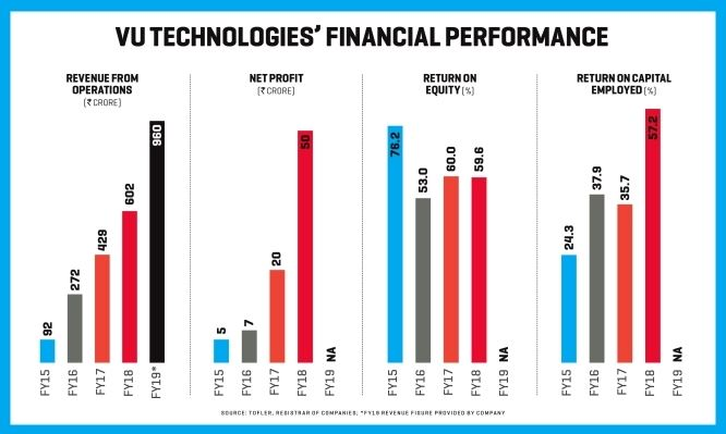 Financial performance of Vu Tech