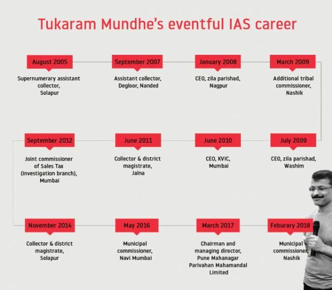 IAS Tukaram Mundhe's graphical career chart