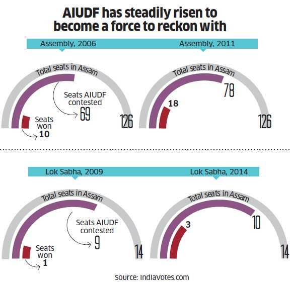 AIUDF's performance in different elections