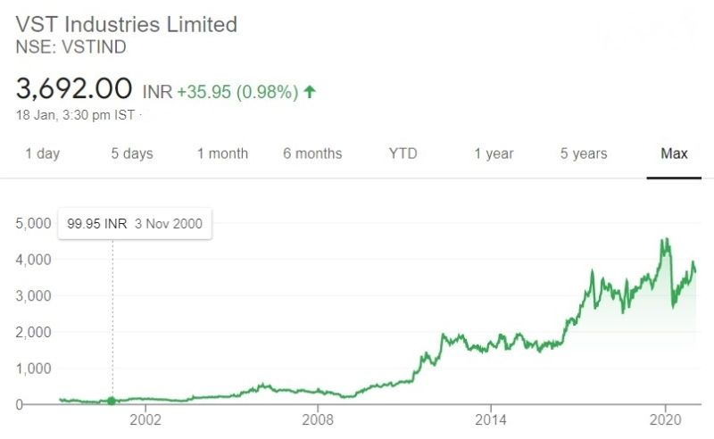 The rise in the share price of VST Industries Ltd