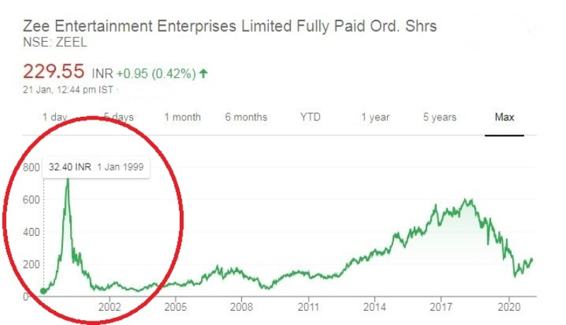 The sudden rise in the share prise of Zee Entertainment in 2000