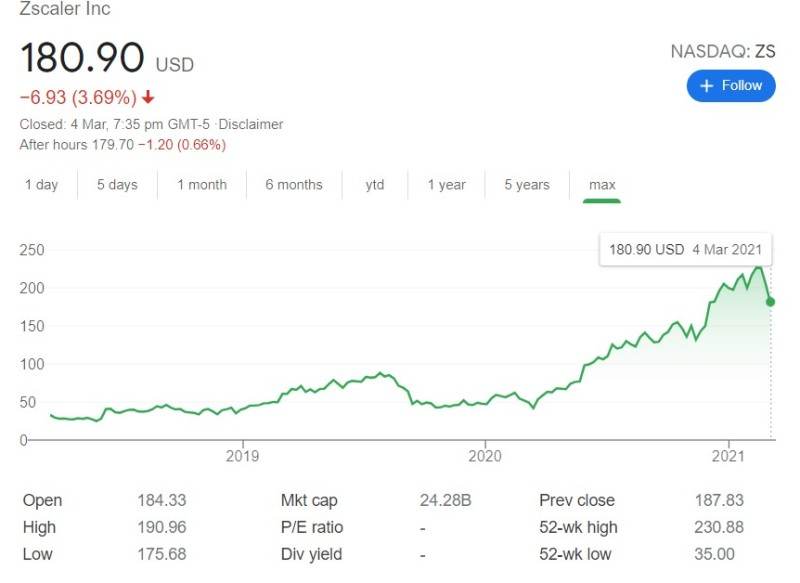 The rise in the share price of Jay Chaudhry's company Zscaler